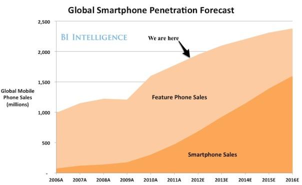 smartforecast