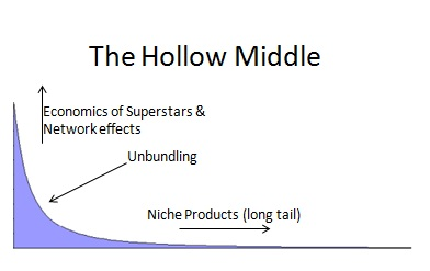 hollowmiddlechart