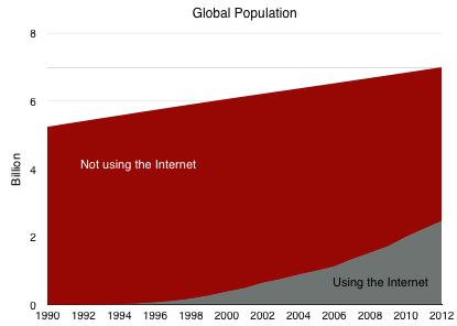 InternetUsage