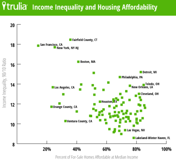 TruliaHousingInequality