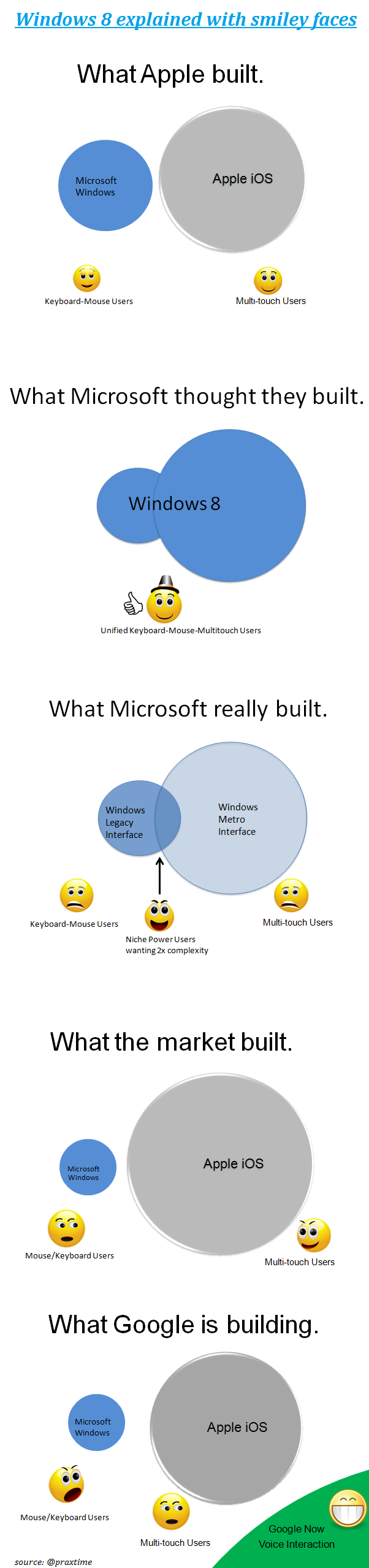 Windows8-explained-by-praxtime