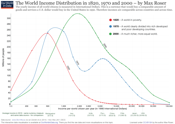 ourworldindata_worldincomedistribution1820to2000