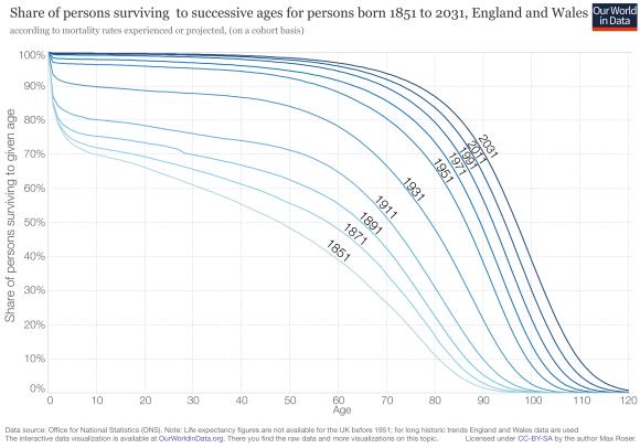 Survival-Curves-UK